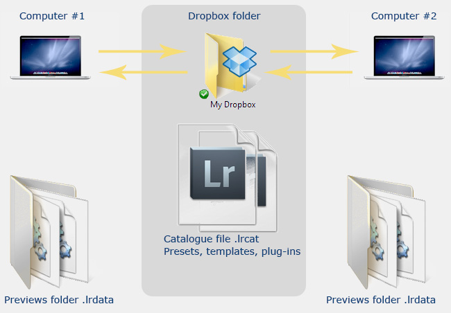 Using Dropbox To Make Lightroom Catalogues Presets And Even